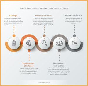 blog infographics food nutrition labels