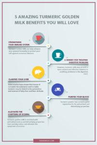 turmeric golden milk infographics